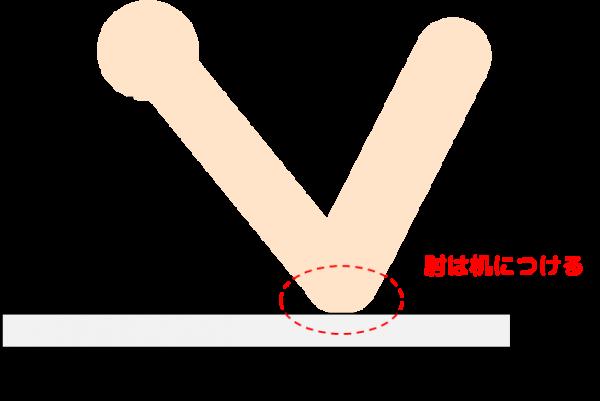 振り子実験説明画像1:振り子を持ち、肘は机につけて固定します
