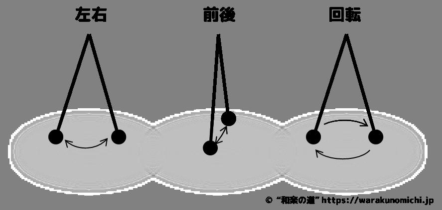 振り子実験説明画像3:振り子が前後→左右→回転する姿をイメージする