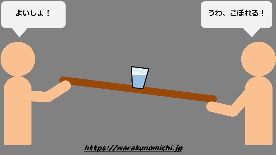 観念と現実の法則(どちらかが、板を支える高さを変えると、水がこぼれそうになる)